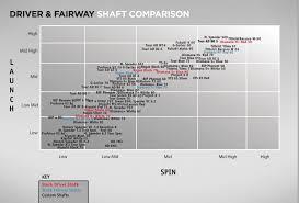 Diamana Shaft Chart 72 Described Golf Shaft Chart