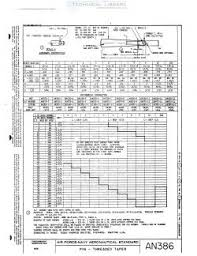 Threaded Taper Pin Chart An386 Abbott Aerospace Sezc