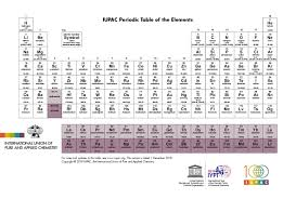 Chemistry Chart Elements Names Periodic Table Of Elements Iupac International Union Of