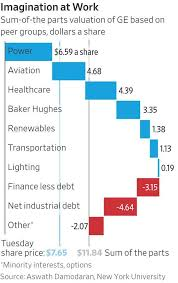The Case For Buying Ge Yes Really The Wall Street