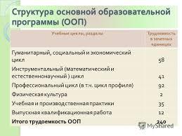 Презентация на тему МЕЖДУНАРОДНАЯ ПРОГРАММА Двойной российско  6 Учебные циклы