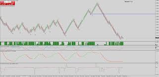 Renko Charts Free Download The Best Renko Chart Mt4 General Mql5 Programming Forum