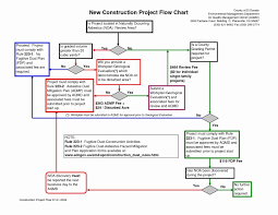 Design Review Process Flowchart 71 New Stock Of Flowchart Template Process Flow Chart