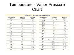 Water Vapor Pressure Chart Vapor Pressure Of Water Chart Mmhg Www Bedowntowndaytona Com