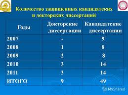 Презентация на тему Гродненский Государственный Медицинский  16 Количество защищенных кандидатских и докторских