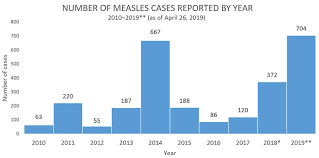 Iowa One Of 22 States With Measles Report News Kelo