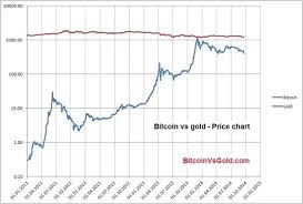Is There A Correlation Between The Price Of Bitcoin And