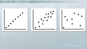 Correlation Definition Analysis Examples