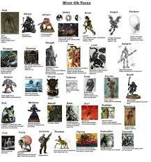 40k Minor Xenos Chart Warhammer 40k Amino
