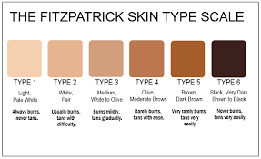 65 Efficient Fitzpatrick Chart