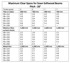 53 of span table for steel column size in mm adorable span table for steel column