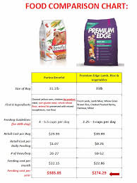 Purina Beneful Puppy Feeding Chart Beneful Healthy Puppy Feeding Chart Beneful Feeding Chart