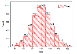 Help Online Origin Help Histogram Distribution Graph