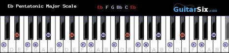 Pentatonic Scales For Piano