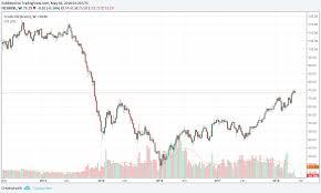 Brent Crude 1 Year Chart Crude Oil Hits New Highs David Aughinbaugh Ii