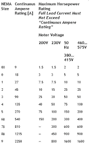Motor Starter Size Chart Electric Motor Frame Size Chart Com Marathon Picture Sizes