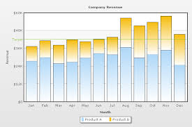 Fusioncharts Stacked Bar Chart Fusioncharts V3 Xml Structure