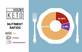 Keto Diet Percentage Chart Keto Macros A Guide To Understanding Nutrient Ratios Kiss
