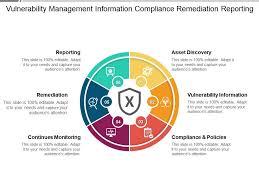 Vulnerability Remediation Process Flow Chart Vulnerability Management Information Compliance Remediation