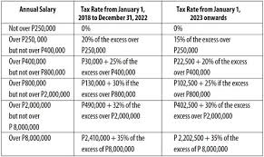 2018 Income Tax Withholding Chart Tax On Compensation Income In A Nutshell Businessmirror