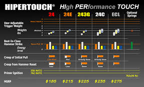 Feature Comparison Chart Hipertouch Ar Trigger Family