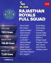 Rajasthan Royals Team 2018 Complete Ipl 2018 Players List