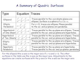 hyperboloid of one sheet equation. a summary of quadric surfaces type equation traces hyperboloid one sheet o