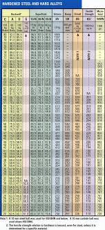 Metal Hardness Conversion Chart The Spidertrax Blog 2009 January