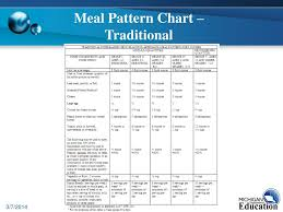Ppt Meal Patterns Powerpoint Presentation Free Download