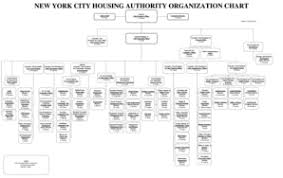 Nyc Organizational Chart Fillable Online Nyc Microsoft Powerpoint Nycha Overall
