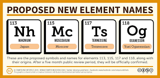 Names for 4 new elements on periodic table proposed! http://www ...