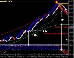 Free Forex Renko Charts Online Mt4 Renko Indicator Now
