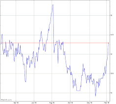 Amcor Stock Chart Amc