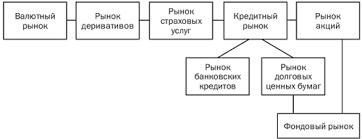 Рынок капитала и его особенности Спрос и предложение на рынке  Структура рынка капитала