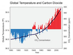 Average Global Temperature By Year Chart Global Temperature And Carbon Dioxide Globalchange Gov