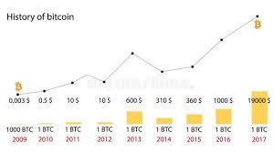 Bitcoin Price History Chart 2009 2018