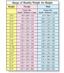 18 Actual Heigth And Weight Chart