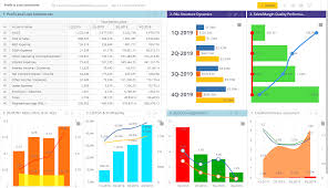 Profit And Los Profit And Loss P L Statement Dashboard Sisense