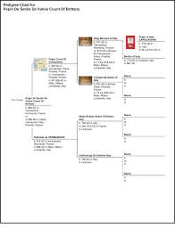 846 Pc For Pepin Count Of Vermandois Genealogy Chart