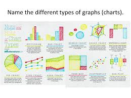 All Types Of Graphs And Charts Unit One Notes Graphing How Do We Graph Data Name The