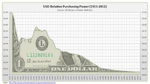 What A Shitcoin U S Dollar Purchasing Power Steemit