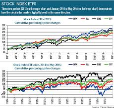 The Multiple Faces Of Stock Indexes Futures