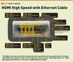 hdmi pinout diagram audio diagram HDMI Wire Color Code hdmi wiring schematic pinout color code diagrams within wire diagram