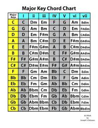 Key Chart Major Key Chord Chart Blogsounds