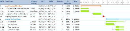 Work Breakdown Structure Vs Gantt Chart Wbs Work Break Structure Gantt Excel