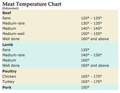 Tri Tip Meat Temperature Chart Jacob Williams Jacob0556 On Pinterest