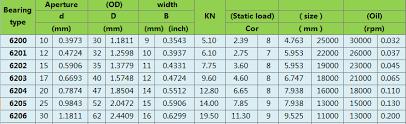 6200 Bearing Size Chart 6200 Zz 2rs Big Ball Bearings For Machine Manufacturers