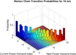 3d Bar Chart Matlab 3d Plotting Of A 2d Matrix In Matlab Stack Overflow