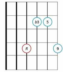 Basic Bass Chords Minor 9 Guitar Chords Diagrams And Drop 2 Voicing Charts