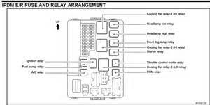 similiar 2005 altima fuse box diagram keywords nissan altima sl i need a detailed fusebox diagram for a 2004